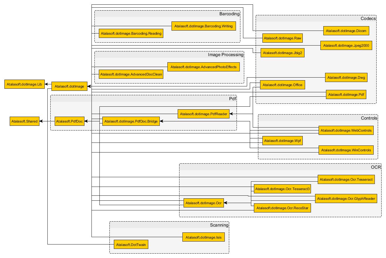 NuGet Package Dependencies